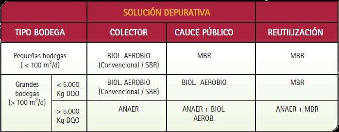 Soluciones depurativas en bodegas (Sinergia 2007)